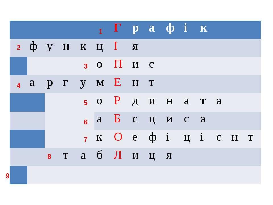 1 6 3 4 5 2 7 8 9   Г р а ф і к   ф у н к ц І я    о П и с   а р г у...