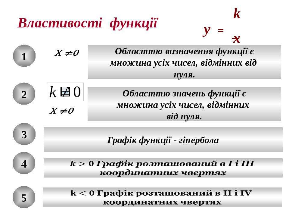 Властивості функції 1 Областтю визначення функції є множина усіх чисел, відмі...