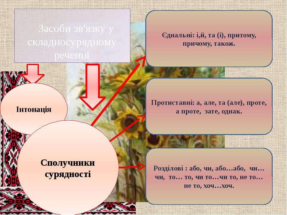 Засоби зв'язку у складносурядному реченні Інтонація Сполучники сурядності Єдн...