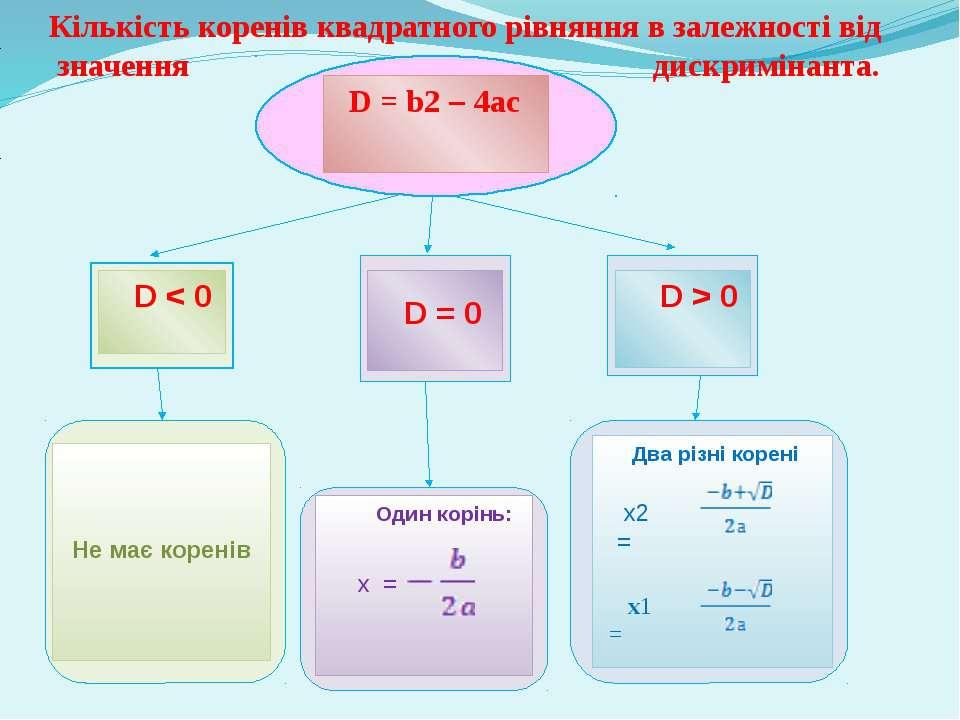 D = b2 – 4ас D < 0 D = 0 D > 0 Не має коренів Один корінь: х = Два різні коре...