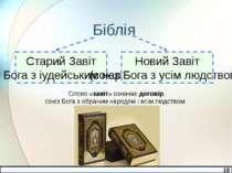 Біблія Старий Завіт (союз Бога з іудейським народом) Новий Завіт (союз Бога з...