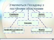З'являються Посадовці з постійними обов'язками Старійшини (пресвітери) Вчител...
