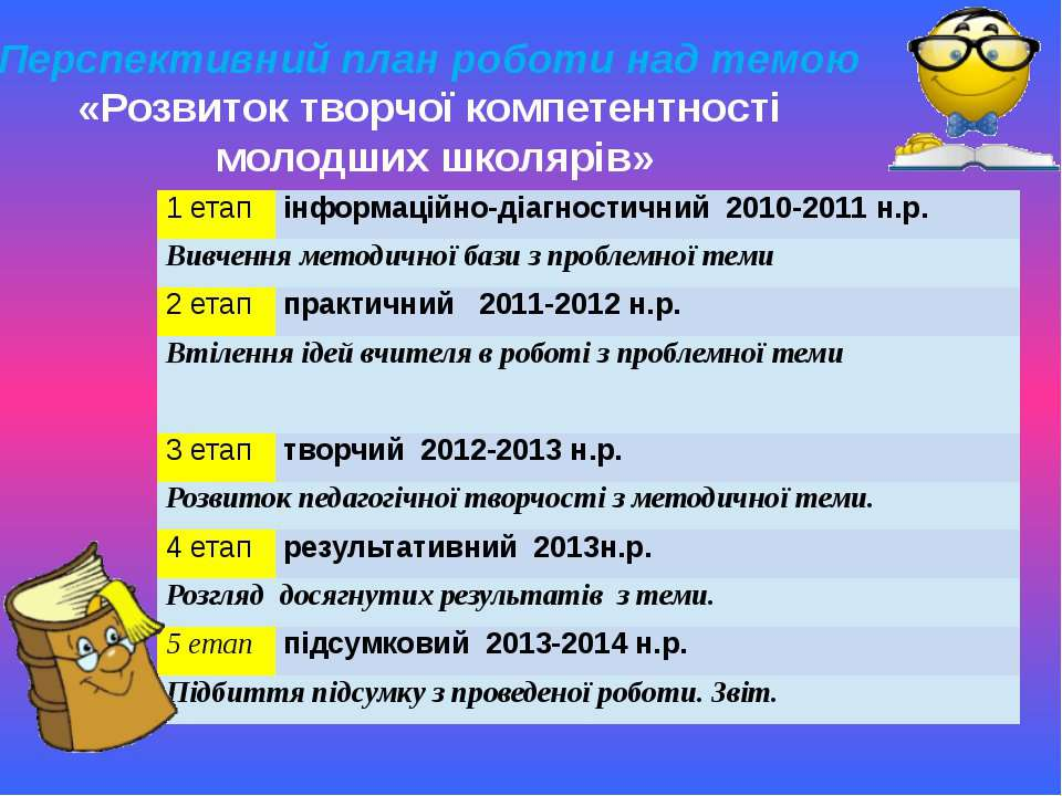 Перспективний план роботи над темою «Розвиток творчої компетентності молодших...