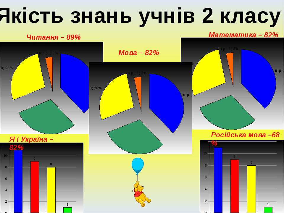 Якість знань учнів 2 класу Читання – 89% Мова – 82% Математика – 82% Я і Укра...