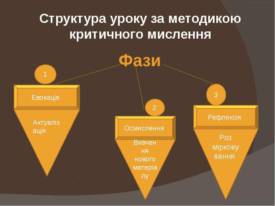 Структура уроку за методикою критичного мислення Фази 1 2 3 Евокація Осмислен...