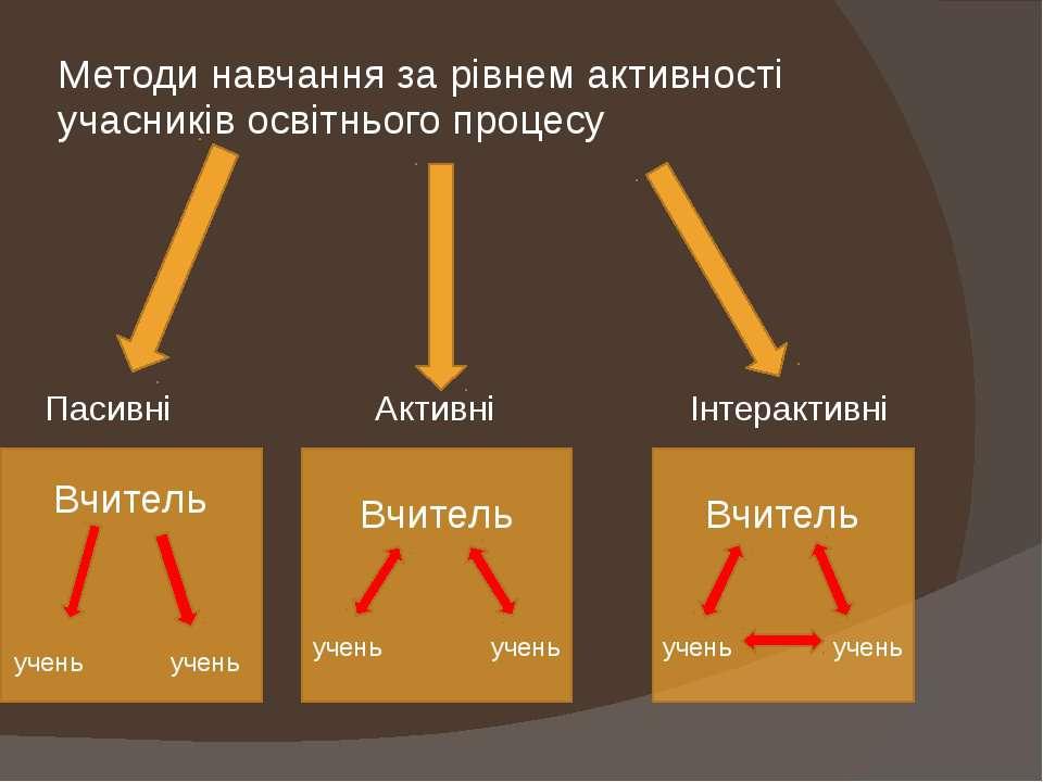 Методи навчання за рівнем активності учасників освітнього процесу Пасивні Акт...