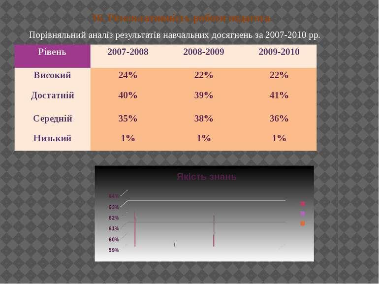 16. Резельтативність роботи педагога. Порівняльний аналіз результатів навчаль...