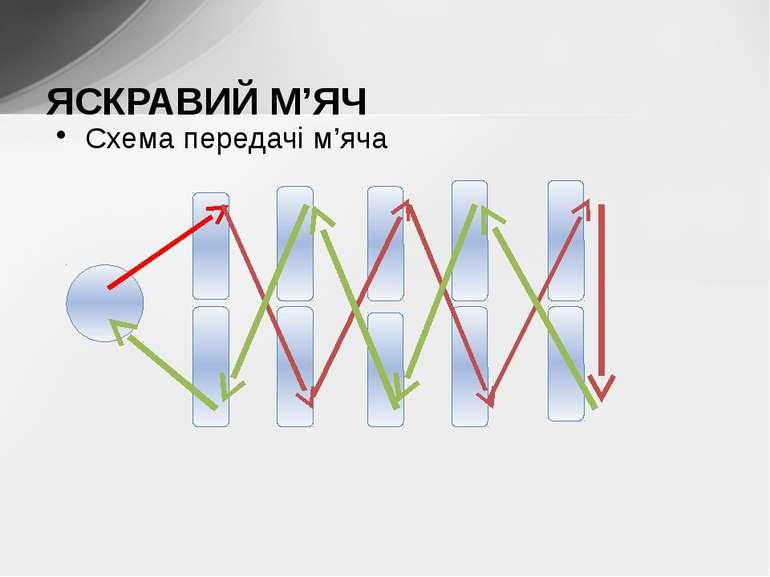 Схема передачі м'яча ЯСКРАВИЙ М'ЯЧ