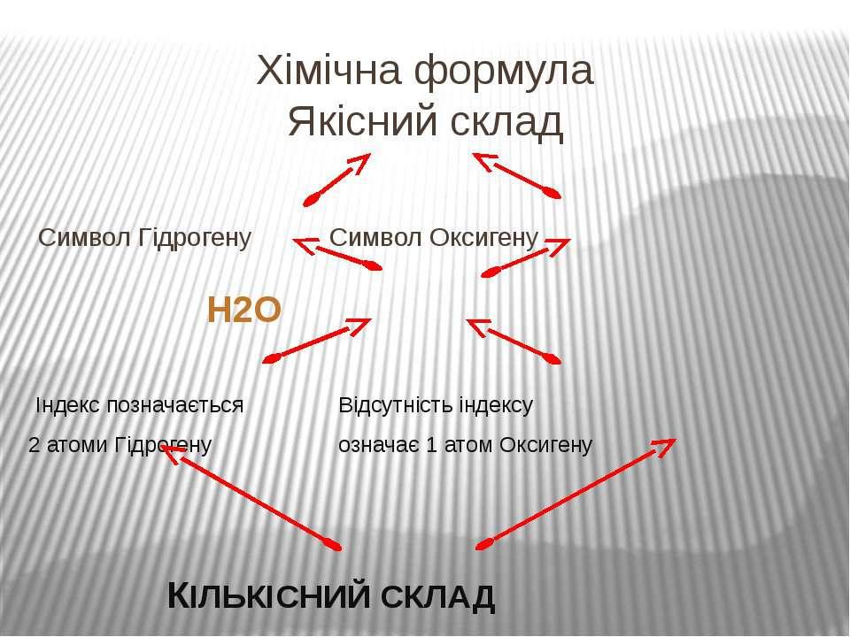 Хімічна формула Якісний склад Символ Гідрогену Символ Оксигену Н2О Індекс поз...