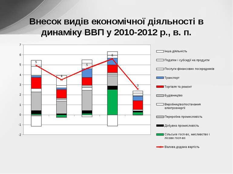 Внесок видів економічної діяльності в динаміку ВВП у 2010-2012 р., в. п.