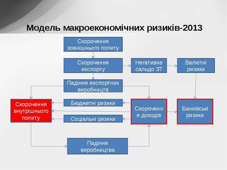Модель макроекономічних ризиків-2013 Скорочення зовнішнього попиту Скорочення...