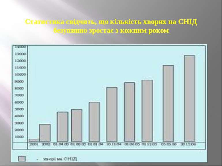 Статистика свідчить, що кількість хворих на СНІД безупинно зростає з кожним р...
