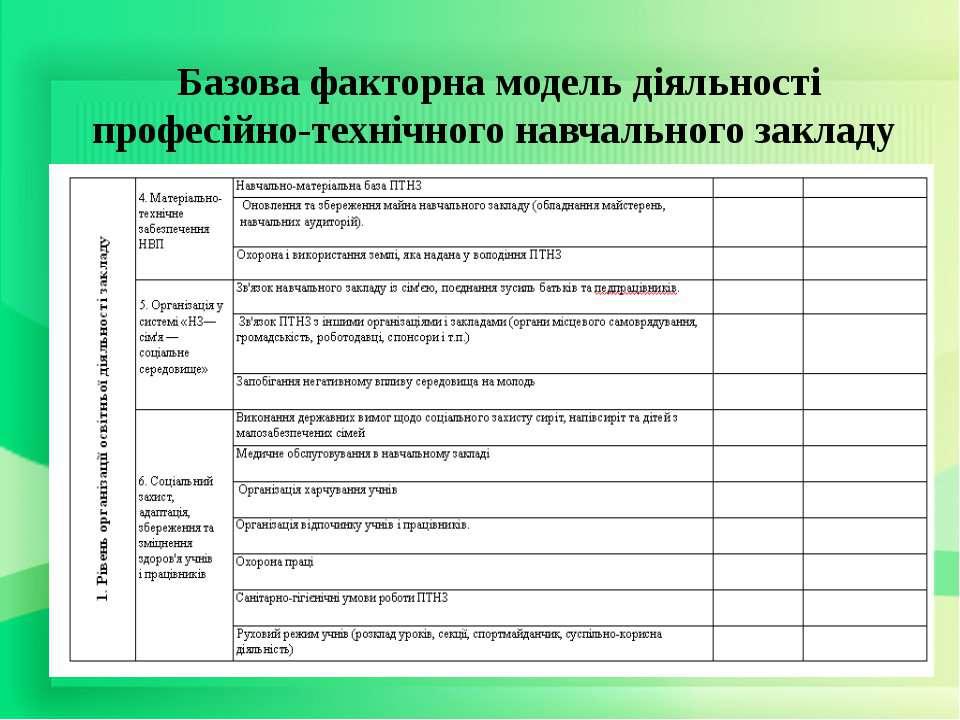 Базова факторна модель діяльності професійно-технічного навчального закладу