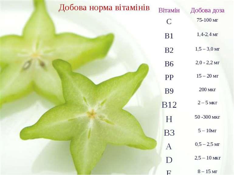Добова норма вітамінів Вітамін Добовадоза С 75-100 мг В1 1,4-2,4 мг В2 1,5 – ...
