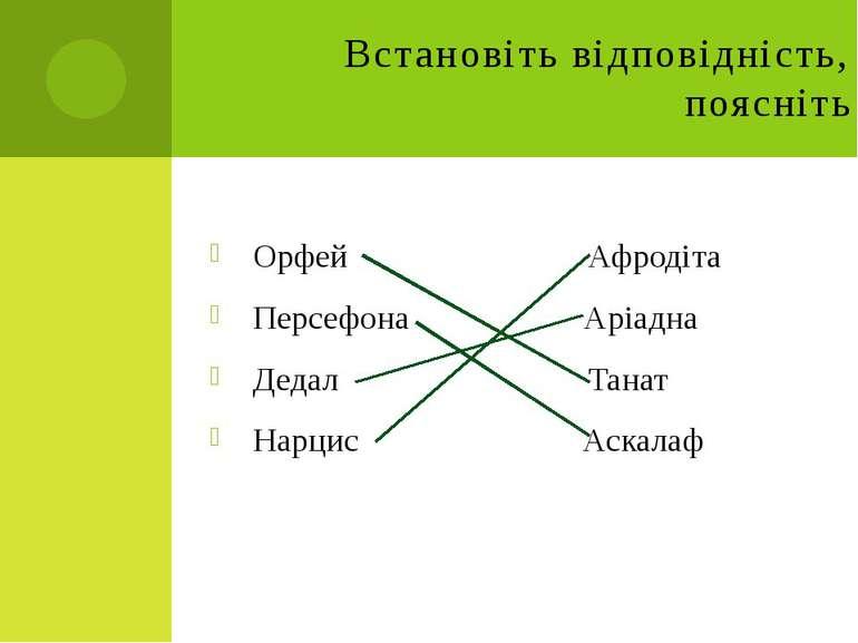 Встановіть відповідність, поясніть Орфей Афродіта Персефона Аріадна Дедал Тан...