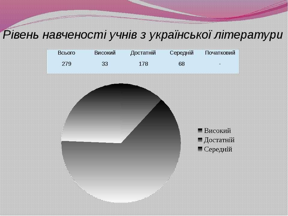 Рівень навченості учнів з української літератури ХЗНВК №11 м. Херсон Всього В...