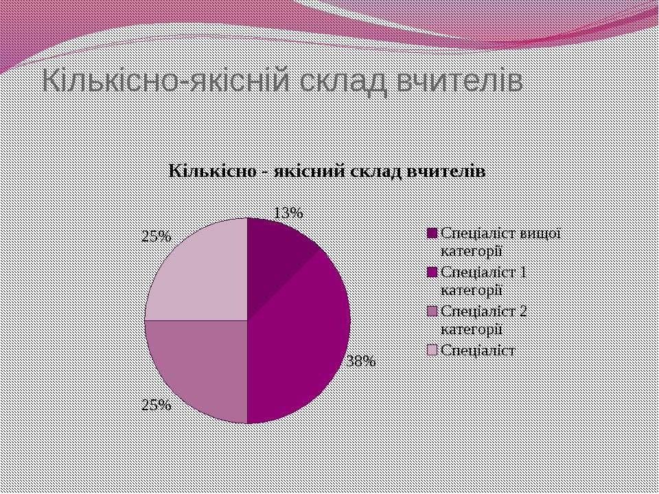 Кількісно-якісній склад вчителів ХЗНВК №11 м. Херсон