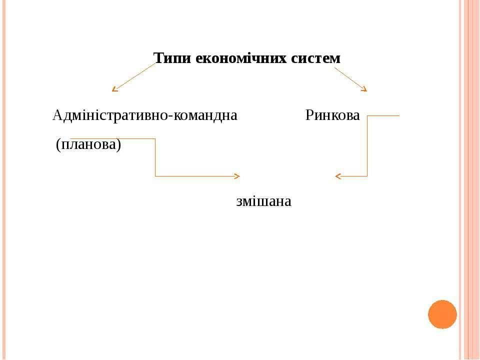 Типи економічних систем Адміністративно-командна Ринкова (планова) змішана