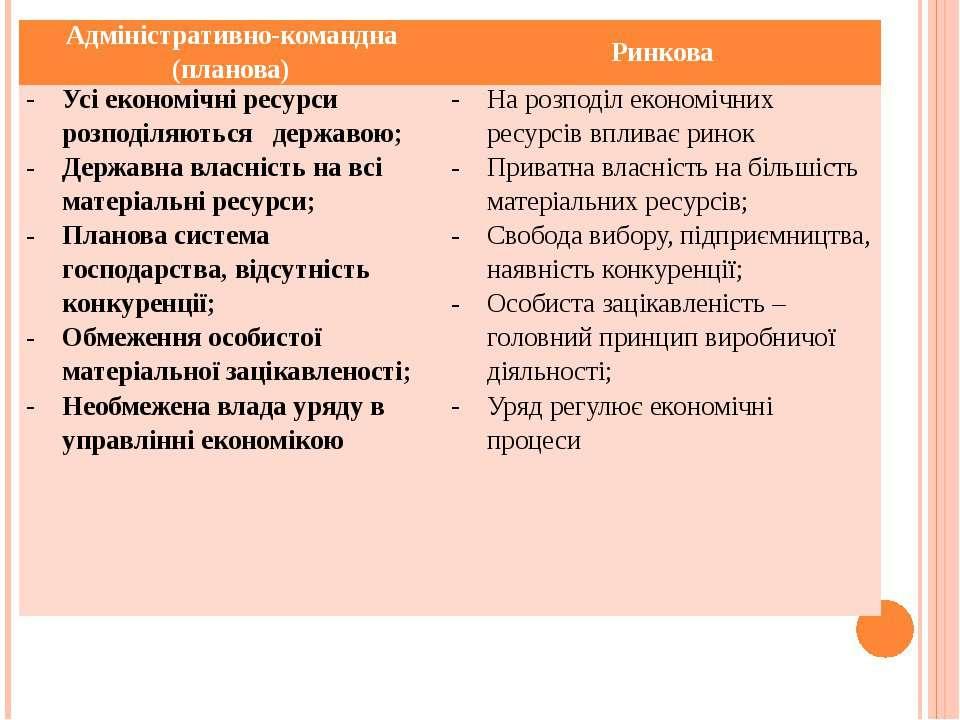 Адміністративно-командна (планова) Ринкова Усі економічні ресурси розподіляют...