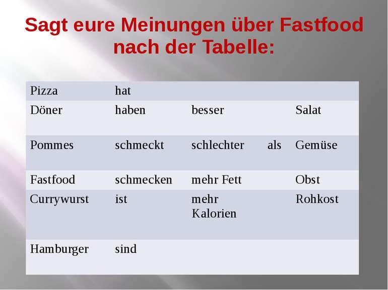 Sagt eure Meinungen über Fastfood nach der Tabelle: Pizza hat Döner haben bes...
