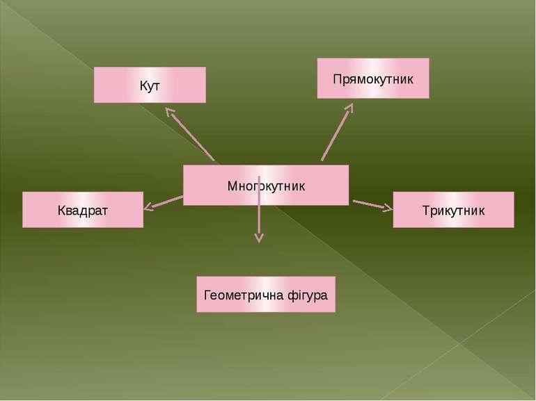 Многокутник Кут Прямокутник Квадрат Трикутник Геометрична фігура
