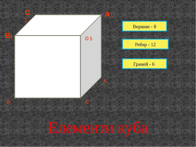 Елементи куба Вершин - 8 Ребер - 12 Граней - 6 A A1 D 1 B D B1 C1