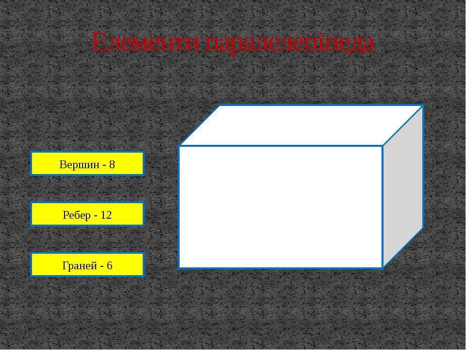 Елементи паралелепіпеда Вершин - 8 Ребер - 12 Граней - 6
