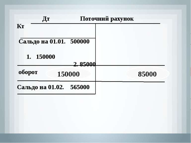 Дт Поточний рахунок Кт Сальдо на 01.01. 500000 150000 2. 85000 оборот оборот ...