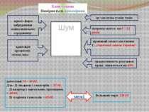 Блок – схема Вимірюється шумомірами Шум одна із форм забруднення навколишньог...