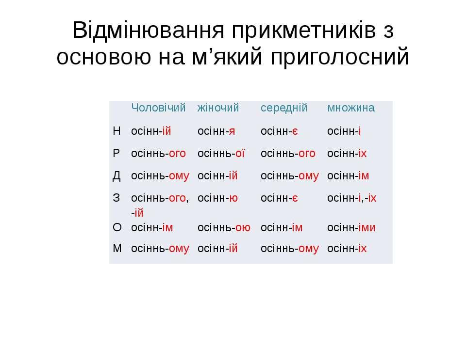 Відмінювання прикметників з основою на м'який приголосний Чоловічий жіночий с...