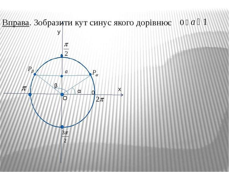 Вправа. Зобразити кут синус якого дорівнює 0 O α β y x a