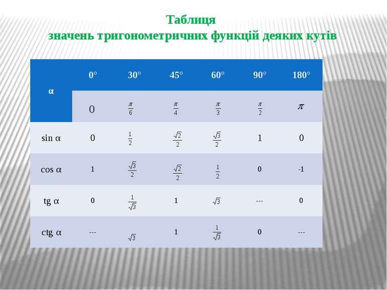 Таблиця значень тригонометричних функцій деяких кутів α 0° 30° 45° 60° 90° 18...