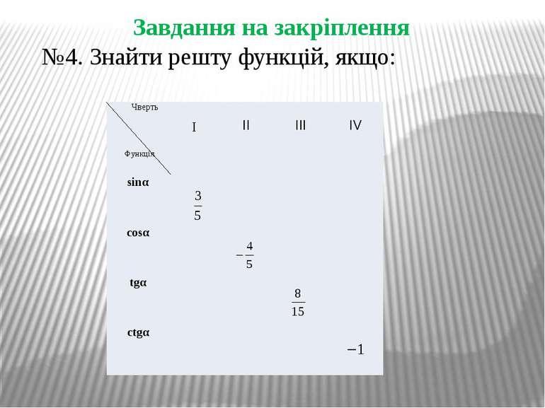 Завдання на закріплення №4. Знайти решту функцій, якщо: Чверть Функція I II I...