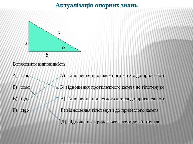 Актуалізація опорних знань Встановити відповідність: А) sinα А) відношення пр...