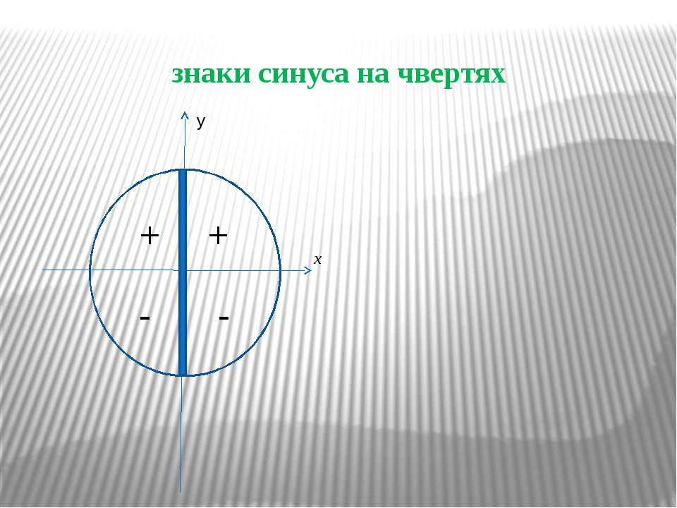знаки синуса на чвертях + + - - y x