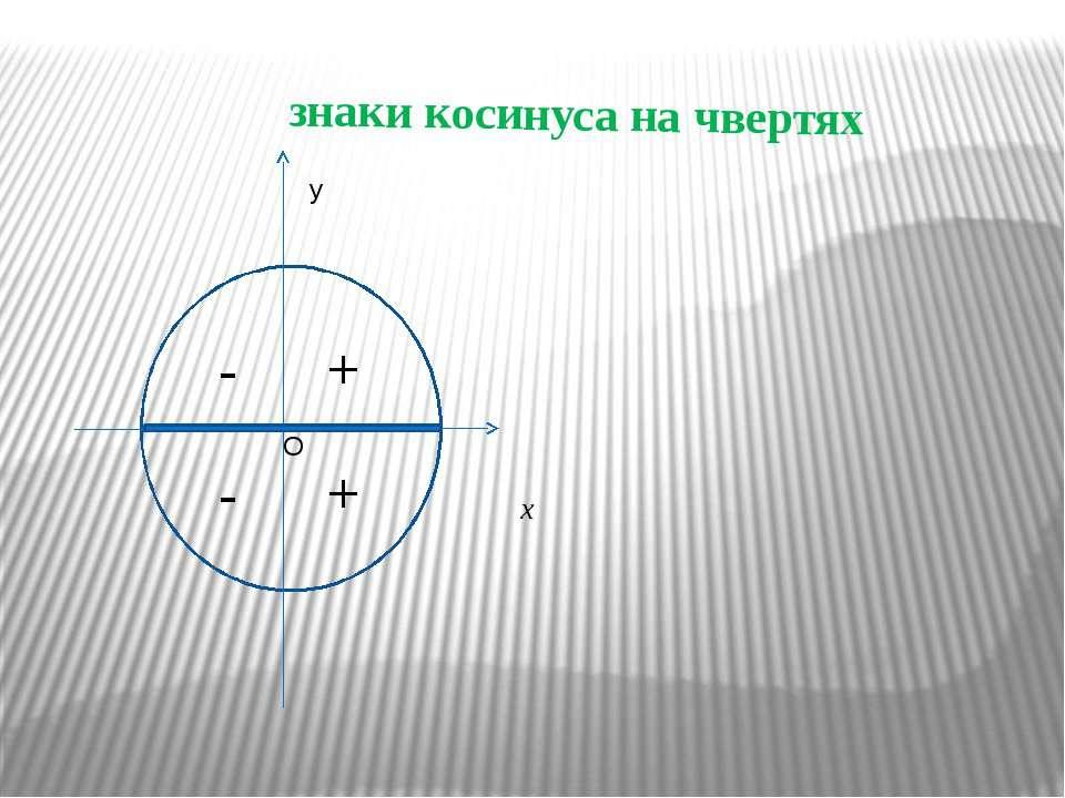 знаки косинуса на чвертях x + - + - O y