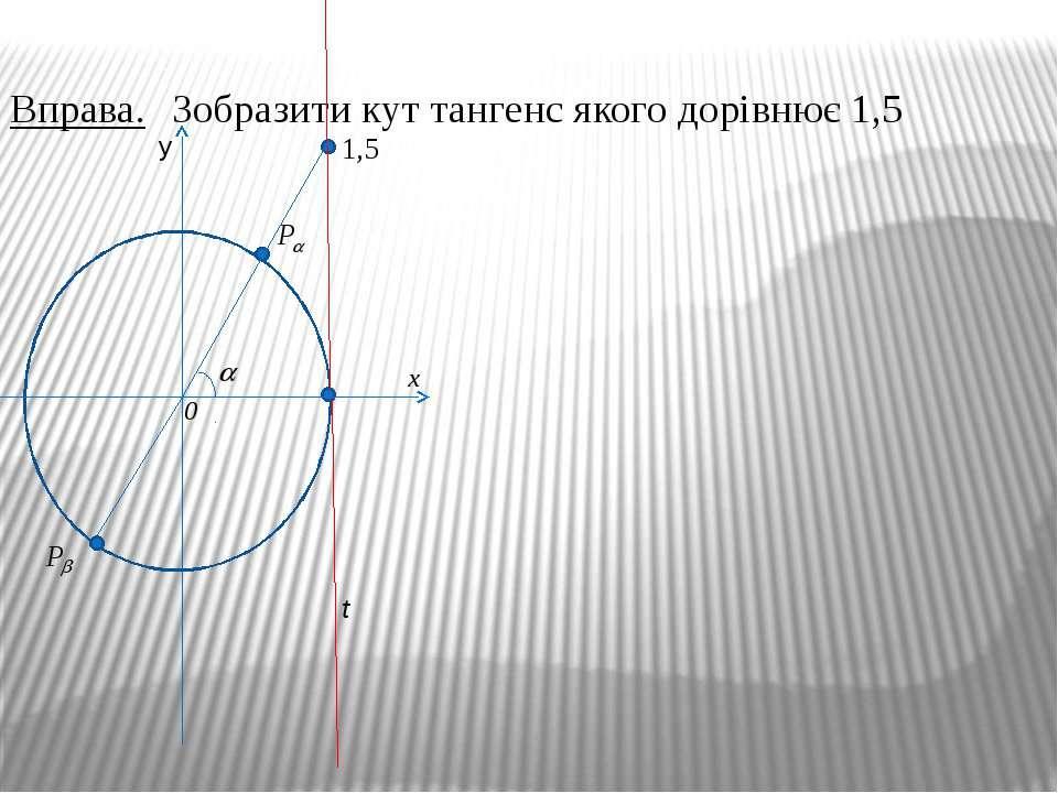 Вправа. Зобразити кут тангенс якого дорівнює 1,5 t 1,5 y x 0