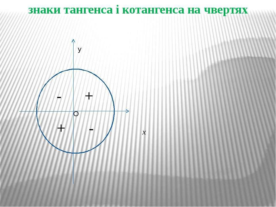 знаки тангенса і котангенса на чвертях x + - - + O y