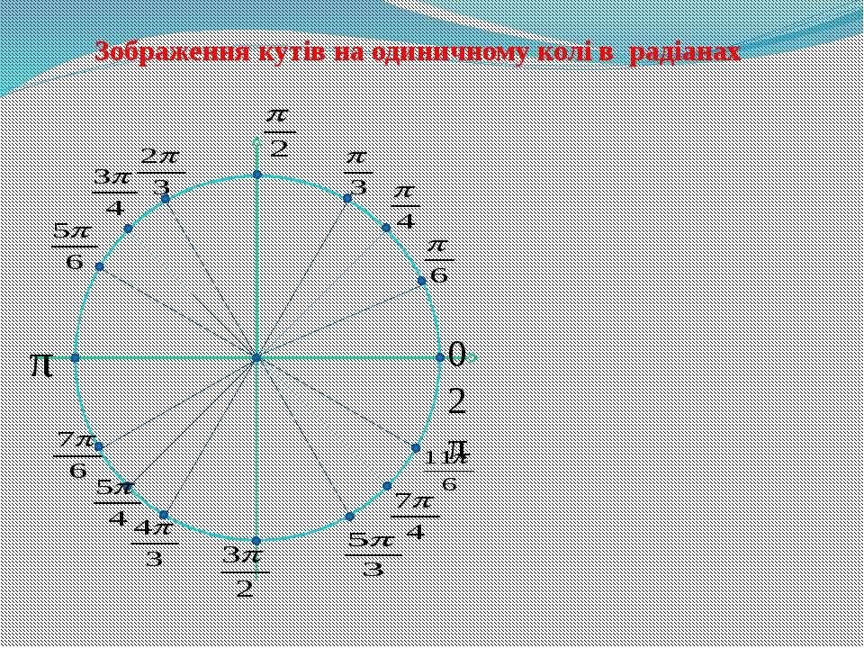 0 2π Зображення кутів на одиничному колі в радіанах π