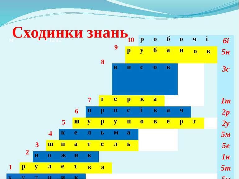 Сходинки знань м 8 9 10 р о б о ч і 6і р у б а н о к 5н в и с о к 3с 7 т е р ...