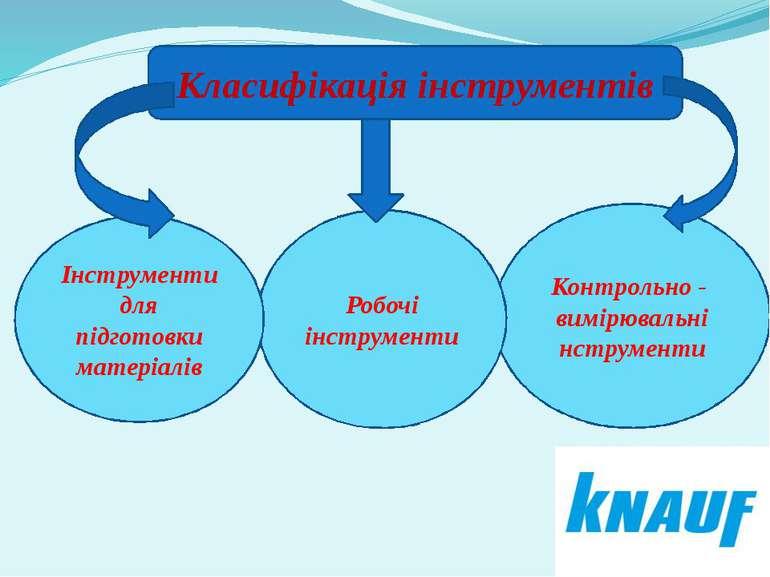 Класифікація інструментів Контрольно - вимірювальні нструменти Робочі інструм...