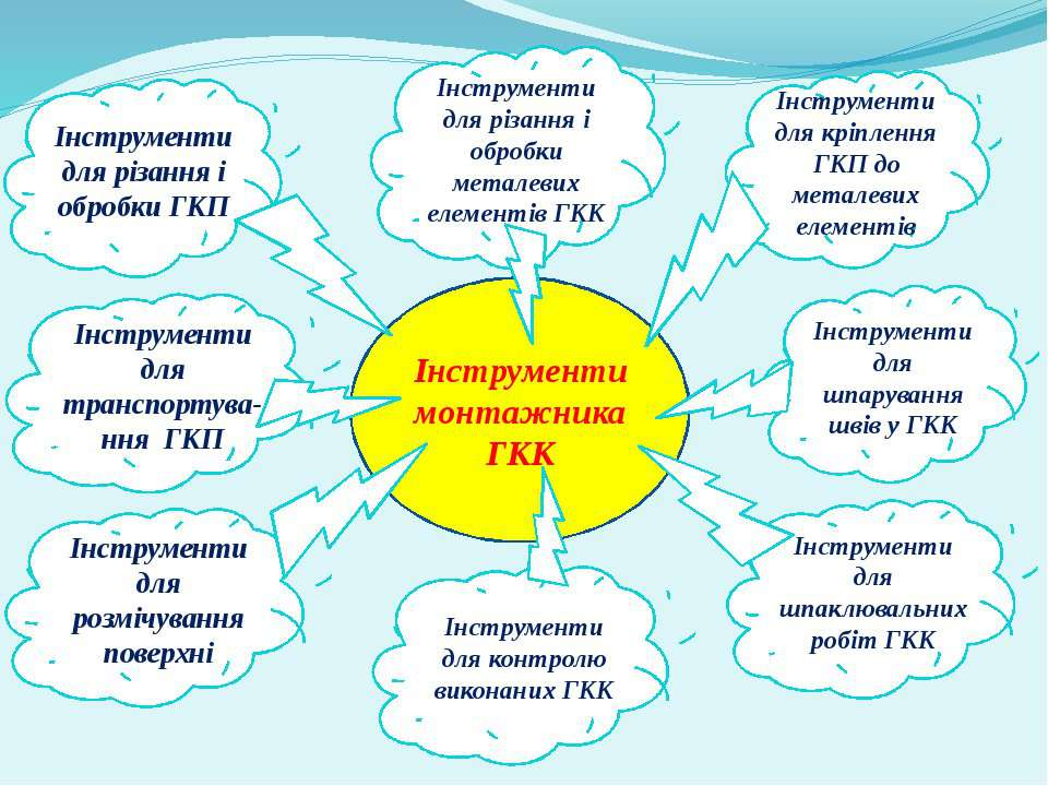 Інструменти монтажника ГКК Інструменти для різання і обробки ГКП Інструменти ...