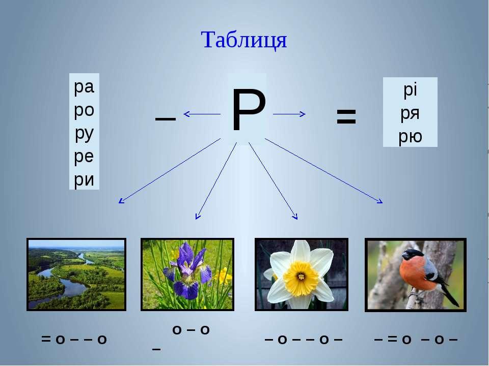Таблиця = – = о – – о о – о – – о – – о – – = о – о – ра ро ру ре ри рі ря рю Р
