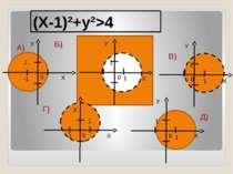 У Х У Х 0 У Х 0 У Х У Х 1 0 1 1 0 1 1 0 1 1 0 -1 -1 1 Г) (X-1)²+y²>4 Б) А) В) Д)