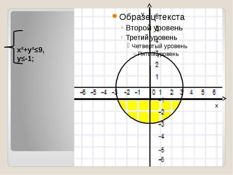 x²+y²≤9, y≤-1; y x