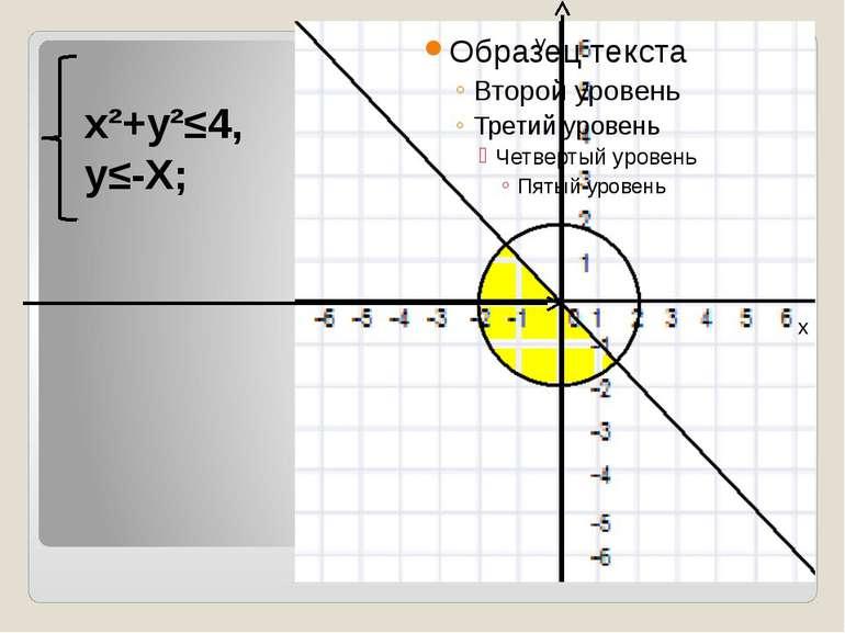 x²+y²≤4, y≤-X; y x