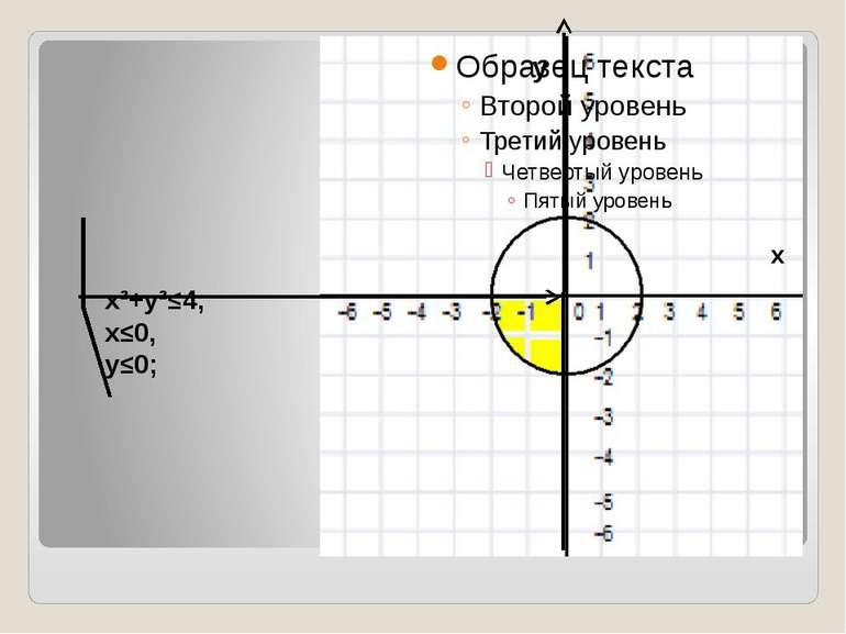x²+y²≤4, x≤0, y≤0; y x