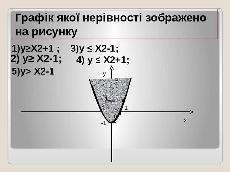 1)y≥X2+1 ; 3)y ≤ X2-1; 4) y ≤ X2+1; 5)y> X2-1 x y 0 1 1 -1 Графік якої нерівн...