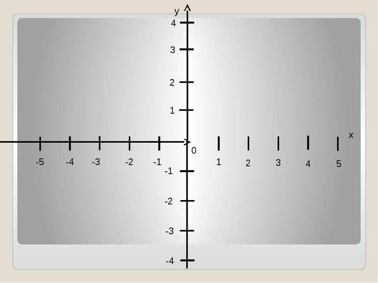 y x 0 4 4 -4 -4 3 2 1 3 2 1 5 -3 -2 -1 -5 -3 -1 -2