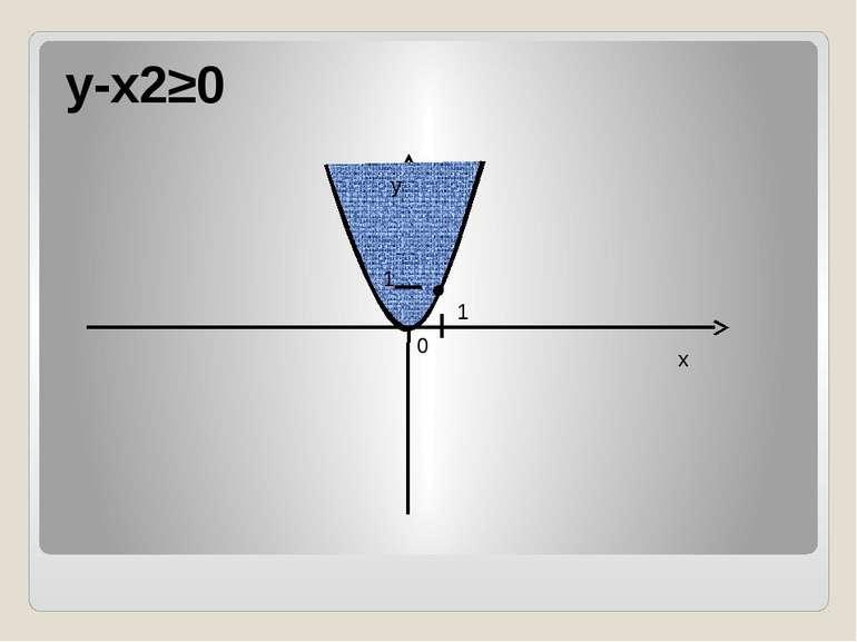 y-x2≥0 x y 0 1 1